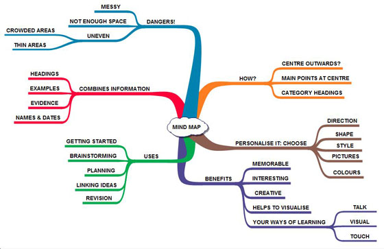 Life with English: Using mind maps with students