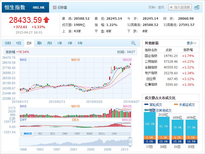 中国株コバンザメ投資 香港ハンセン指数20150427