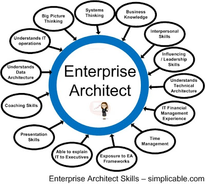 How to Become an Enterprise Architect?