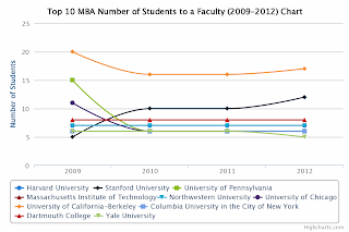 Top 10 MBA Number of Students to a faculty chart