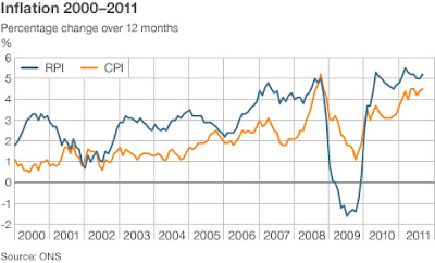 Chart showing the annual per cent change in the retail price index RPI and consumer price index CPI from 2000 to 2011