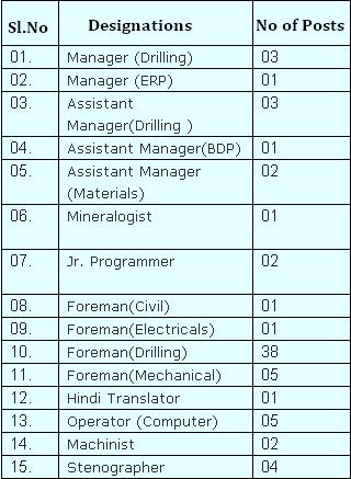 MECL Vacancy Details