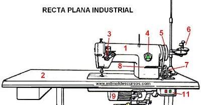 Maquina de coser buscar partes de una maquina de coser for Partes de una mesa