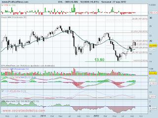 analisis tecnico de-ohl-a 28 de septiembre de 2012