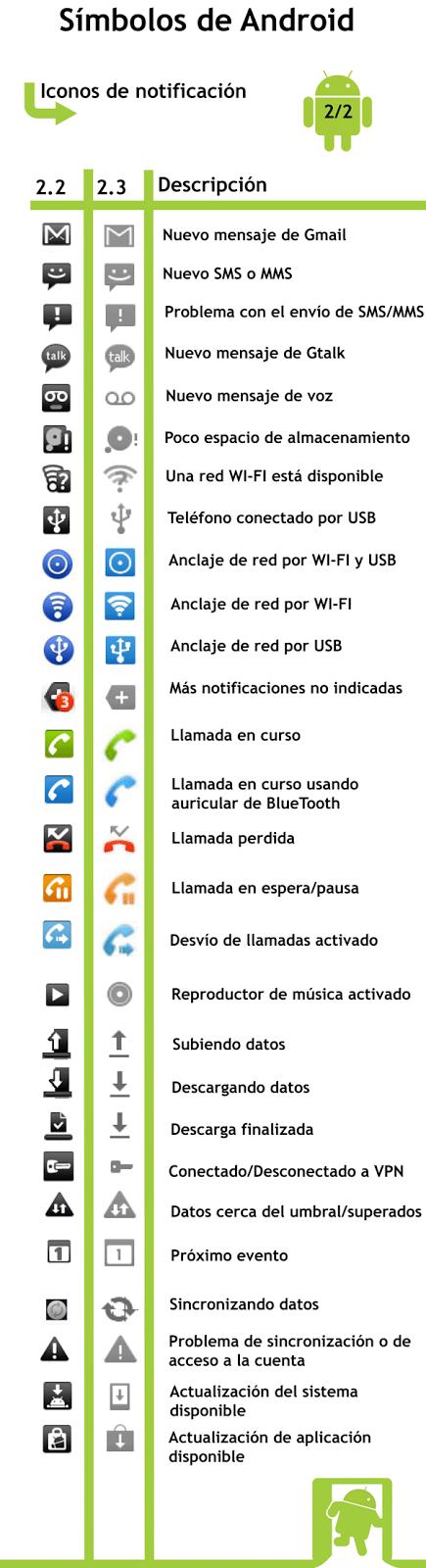 blog elhacker net iconos de estado y notificaciones en android manual de samsung s3 manual de servicio galaxy s3