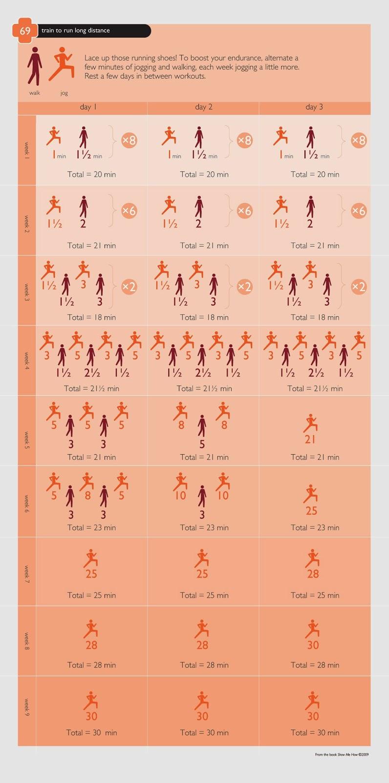 Program de alergare pentru începători. Tabel