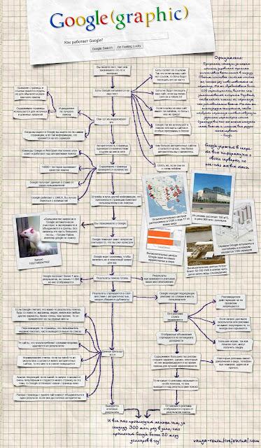 Инфографика Как работает Google?