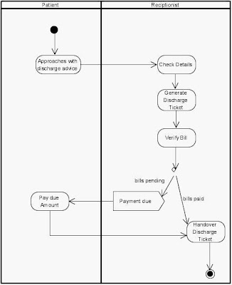 Activity Diagram Discharge from Hospital Management