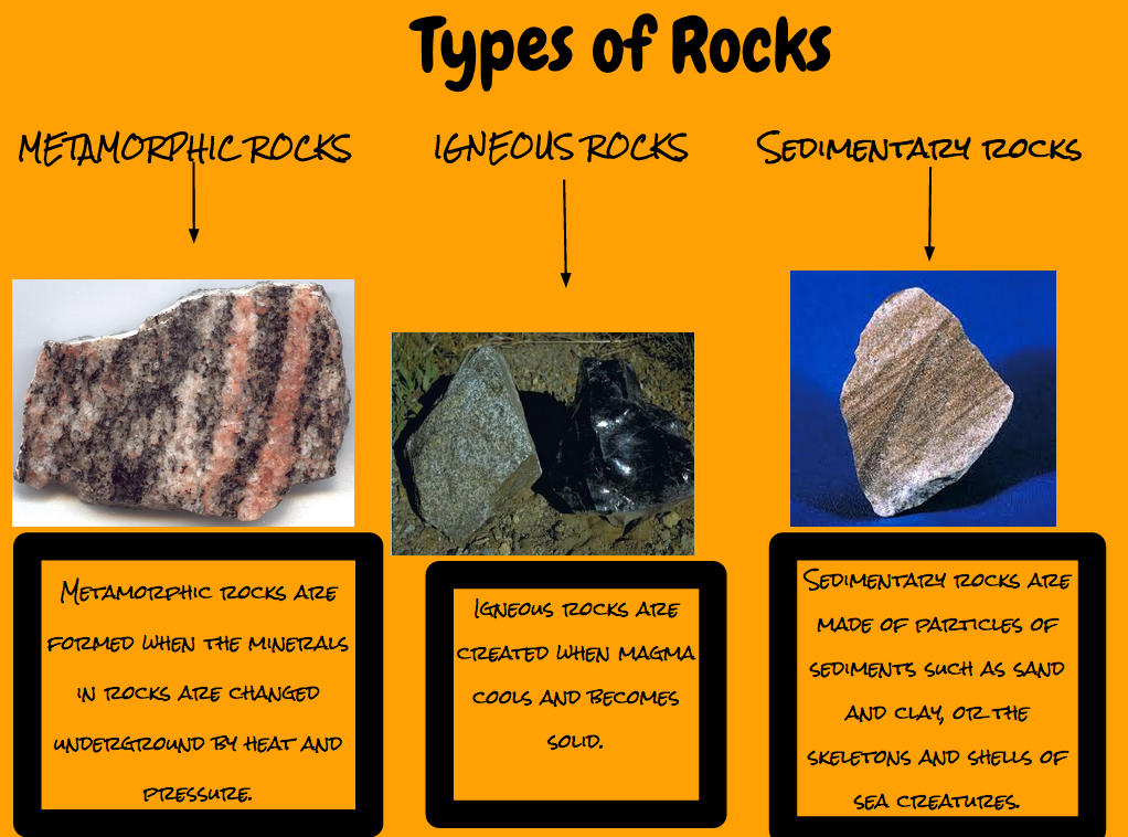 the different types of rocks What types of rock are there there are three different types of rock: igneous rock is formed when a magma cools underground and crystallizes or when it erupts unto the surface of the.
