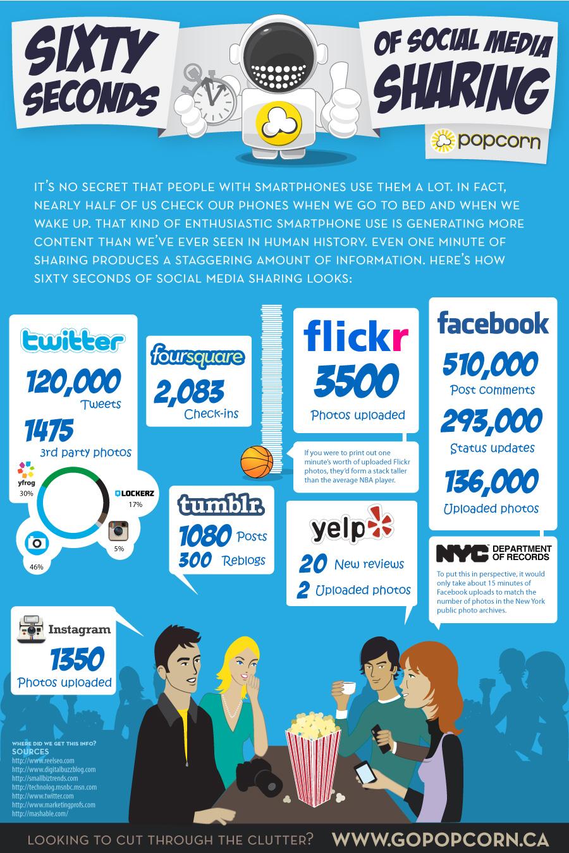 60 segundos Redes Sociales en el mundo
