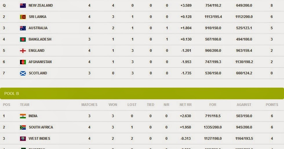 ICC Cricket World Cup 2015 Points Table (After 26th Match of CWC2015 ...