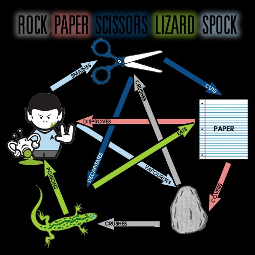 paper scissors rock lizard spock Doing a project for class and i tried to do it a different way from what the professor ended up doing when compiling i get: rpslsjava:65: error: incompatible types.