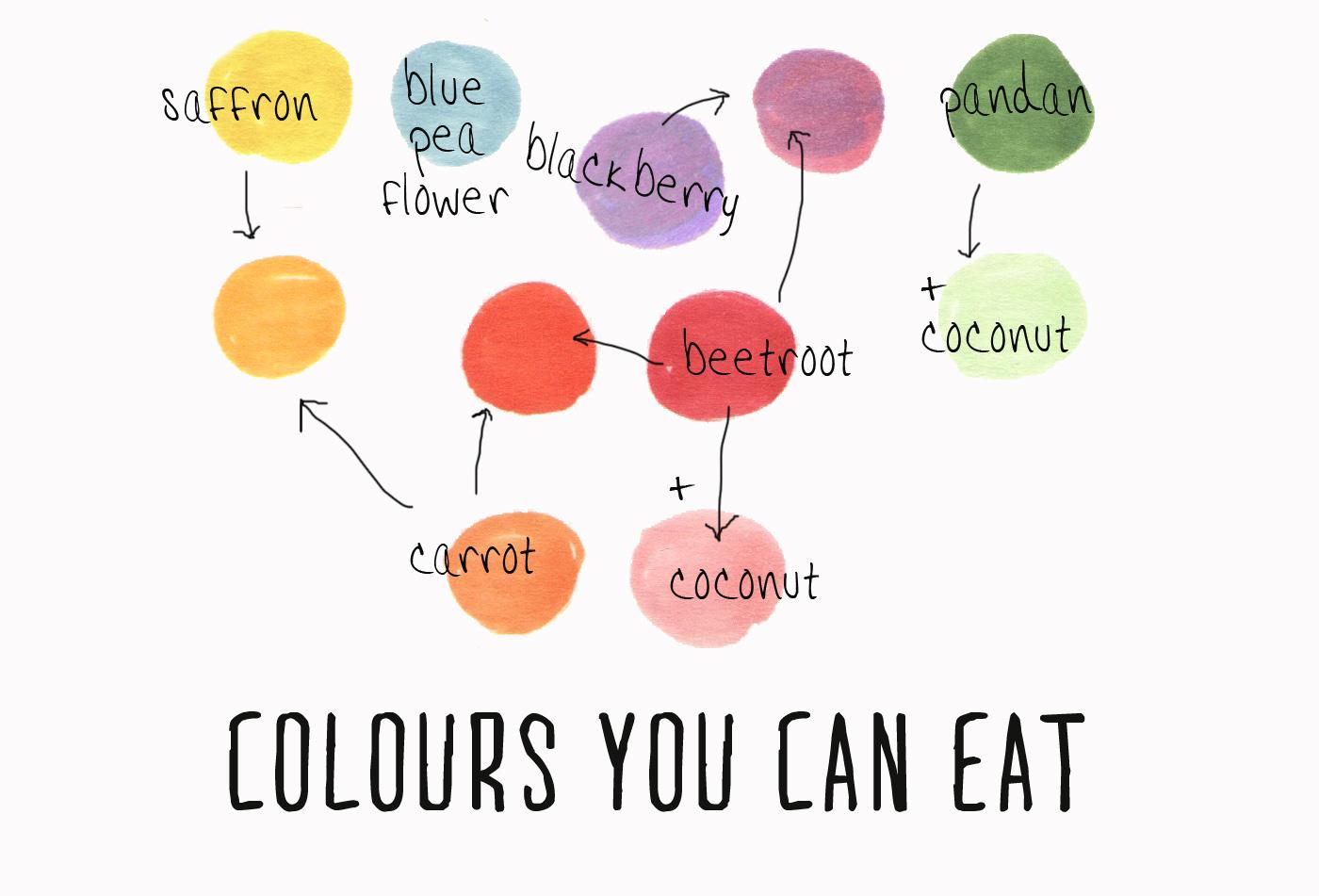 Mummy, I can cook!: Naturally coloured Agar Agar Jelly