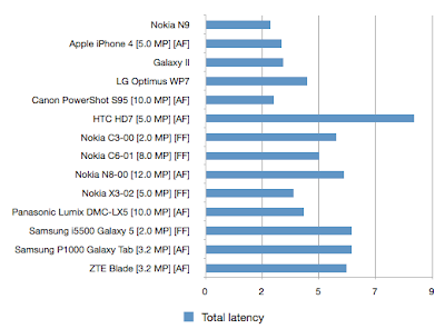 Latency shows N9 as a fastest camera phone
