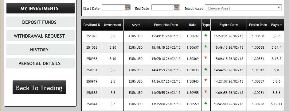 How to always win with binary options