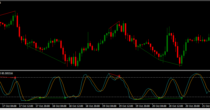 Forex stochastic divergence indicator