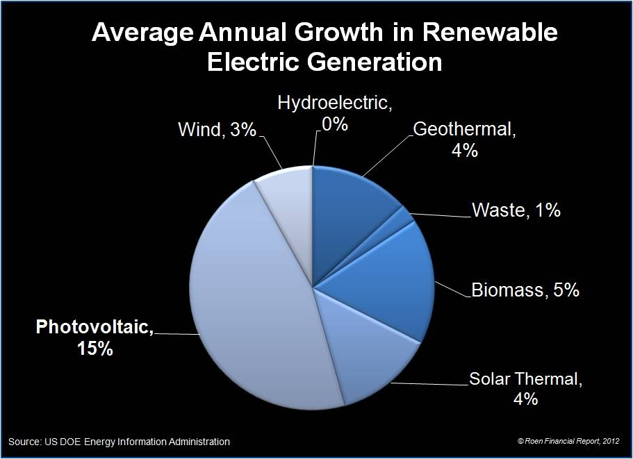 ... FOR PLANET EARTH AND HUMANITY: SHOULD YOU INVEST IN SOLAR ENERGY