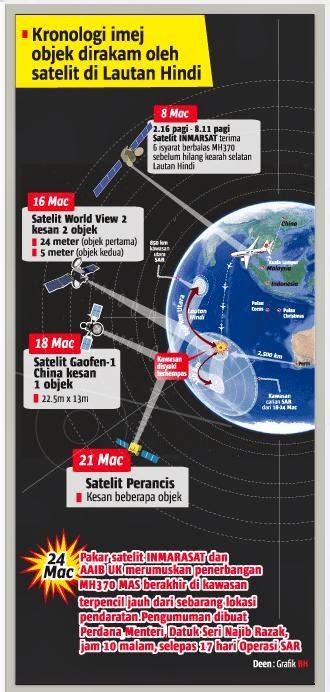 Kronologi imej dirakam oleh satelit di Lautan Hindi