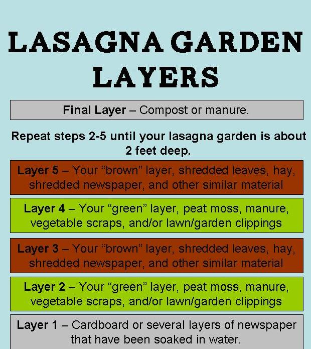 Gardening with red hill what is lasagna gardening for Garden soil layers