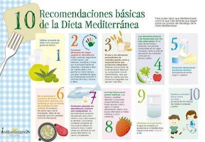 Infografía de la dieta mediterránea