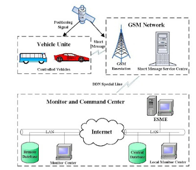 gps gsm based rail signaling and tracking system How to track a cell both gps system and the signals from wi-fi spots closest to the target device can be (gsm) track cell phone location with gps and.