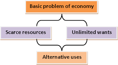 the basic economic problem Slide3: the basic economic problem resources are scarce and we have limitless wants there are some who think that oil will run out in 40 years oil is a scarce.