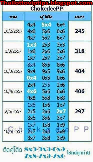 Thai Lotto Hot Pair and HTF 16-05-2014