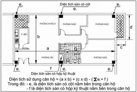 Quy định mới về cách tính diện tích căn hộ chung cư không bao gồm tường,cột,hộp kỹ thuật