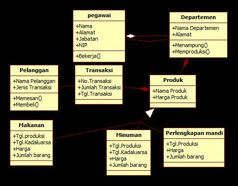 Arie blogs class diagram aggregation aggregation mengindikasikan keseluruhan bagian relationship dan biasanya disebut sebagai relasi ccuart Image collections