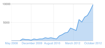 Graph showing Blog Page Views