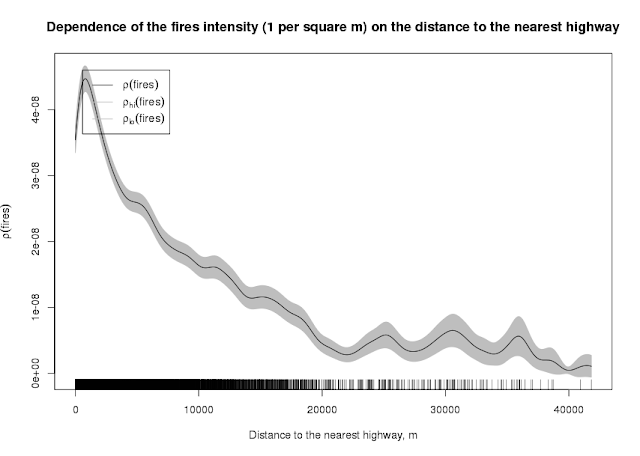 Relation Between Fires and Distanse to the Nearest Road (Recalculated)