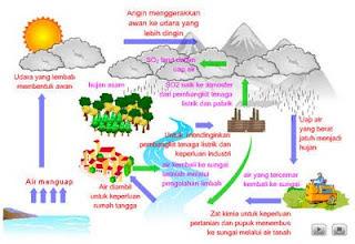animasi bergerak siklus hidrologi