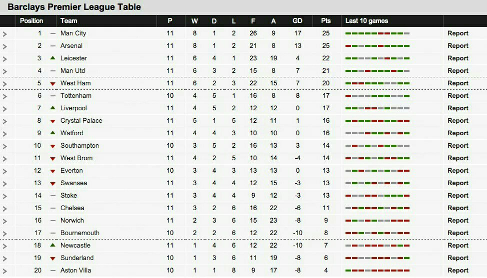 Image gallery epl table 2015 2016 for Football league tables 2016