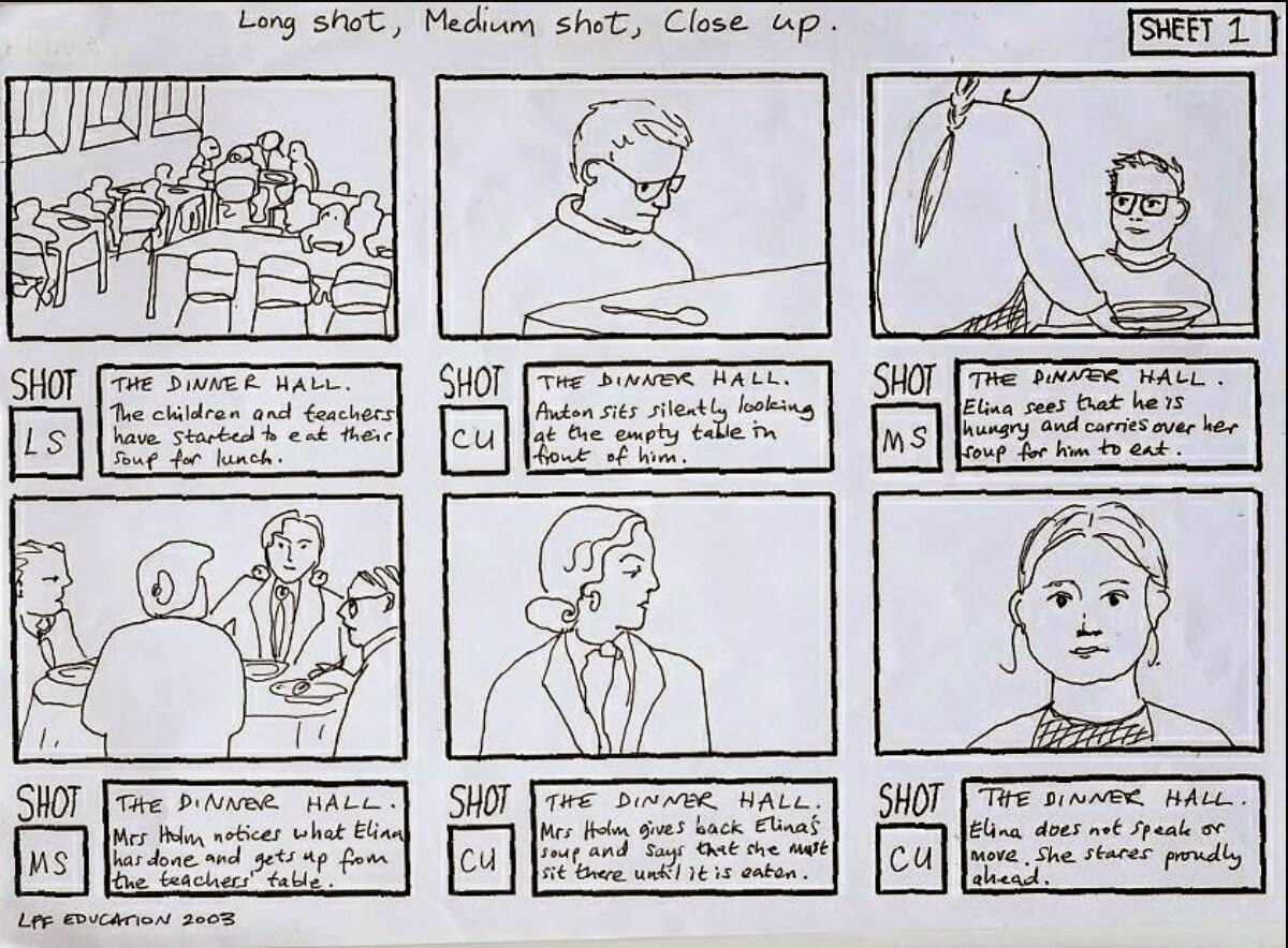 The Storyboards Are The Second Stage Of Pre Production Process. It Is The  Visual Representation Of The Screenplays And Depicts All Shots Planned For  The ...