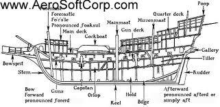 Ship Parts Ship Parts Names Ship Parts Diagram Cruise Ship - Diagram of a cruise ship