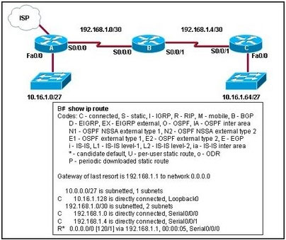 Cisco ccna exam questions refer to the exhibit what can be what can be concluded from the routing table output of router b greentooth Images