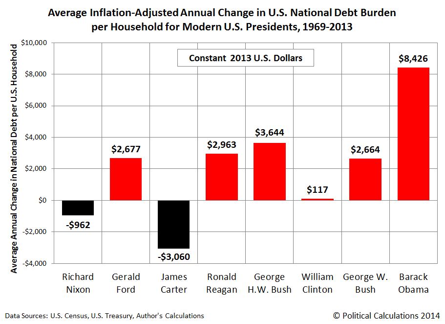 Average Inflation-Adjusted Annual Change in U.S. National Debt Burden per Household for Modern U.S. Presidents, 1969-2013, Constant 2013 U.S. Dollars