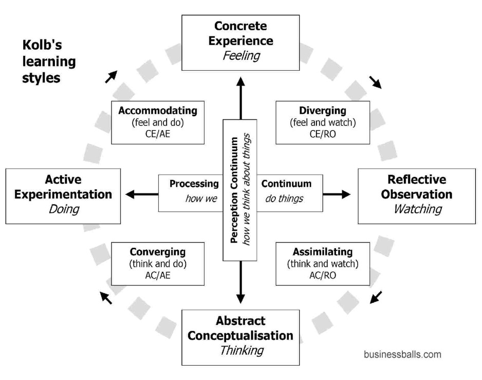 reflective essay kolb model Understanding the experience of experience: a practical model of reflective practice for  not equate with kolb's concept of reflective observation which is a.