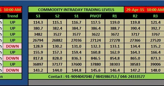 Forex live rates commodities