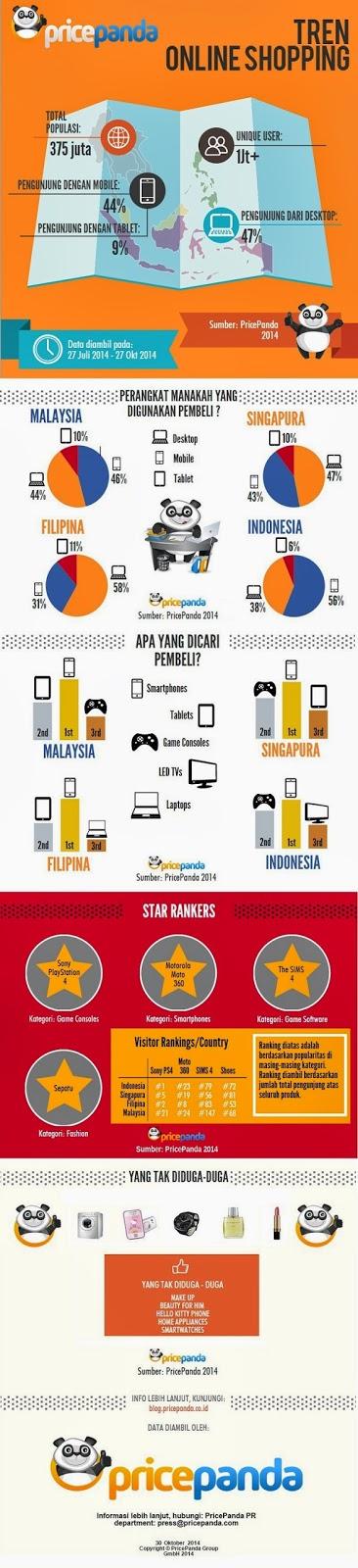 Trend Online Shopping 2014 di Asia Tenggara