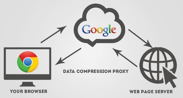 Accelerate Google Chrome Data Saver