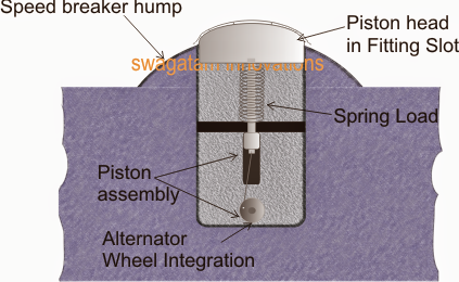 power generation by using speed breaker In this paper, we have discussed on the subject of power generation from speed  breaker and the promising mechanism required for it speed breaker power.