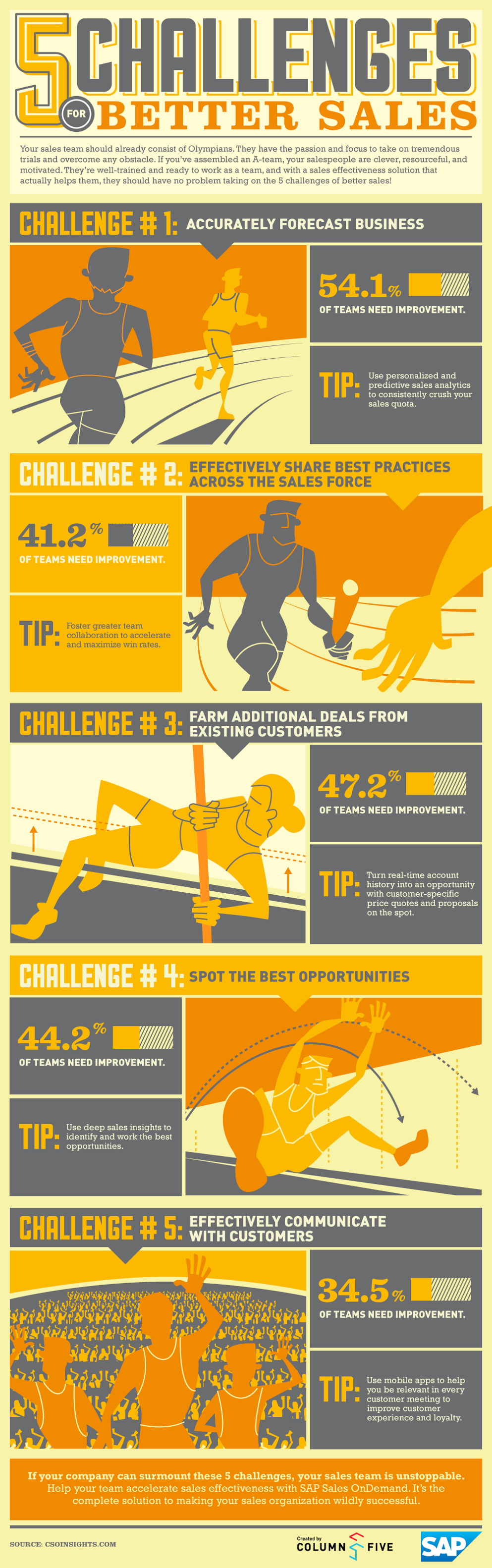 5 Challenges for Better Sales Team [infographic]