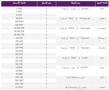 الاتصال السعودية Stc تفاصيل واكواد خدمة تحويل الرصيد