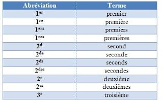 Symbole abréviations des adjectifs numéraux ordinaux