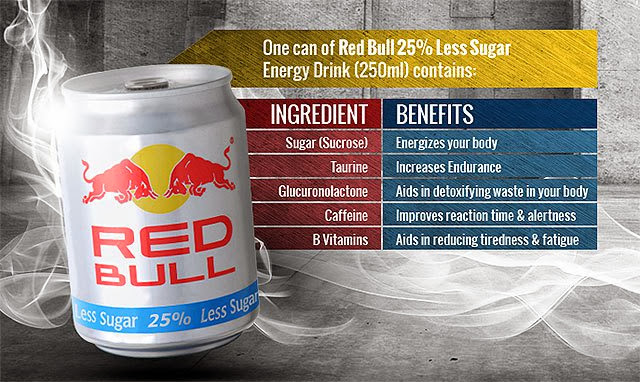 red bull executive summary Executive summary consumption of supplements and energy drinks has  become a norm among athletes now however, there are different.