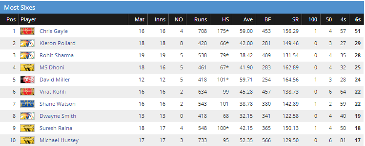 most sixes in IPL 2013