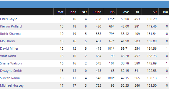 Most sixes in IPL 2014/ History (2008-2014) - 2016 Results