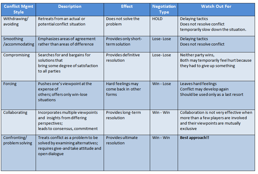 conflict resolution techniques Organizations applying the scrum framework encourage an open environment  and dialogue among employees conflicts among scrum team.