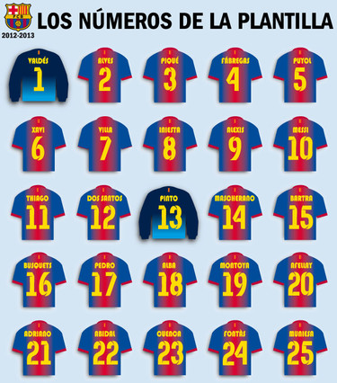 Spanish Football Sports Fc Barcelona Players Shirt Numbers Season
